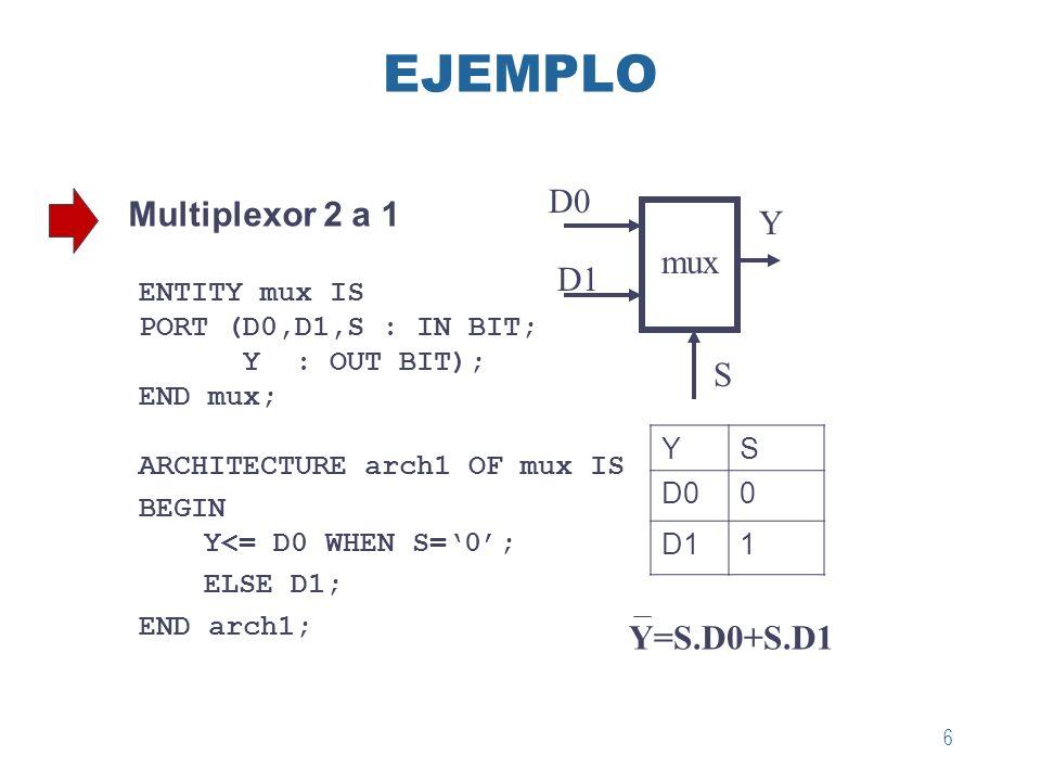 6 EJEMPLO Multiplexor 2 a 1 ENTITY mux IS PORT (D0,D1,S : IN BIT; Y : OUT BIT); END mux; ARCHITECTURE arch1 OF mux IS BEGIN Y<= D0 WHEN S=0; ELSE D1;
