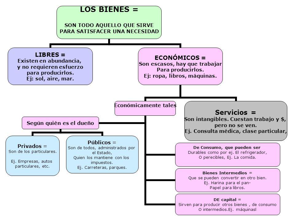 7 LOS BIENES = SON TODO AQUELLO QUE SIRVE PARA SATISFACER UNA NECESIDAD LIBRES = Existen en abundancia, y no requieren esfuerzo para producirlos.