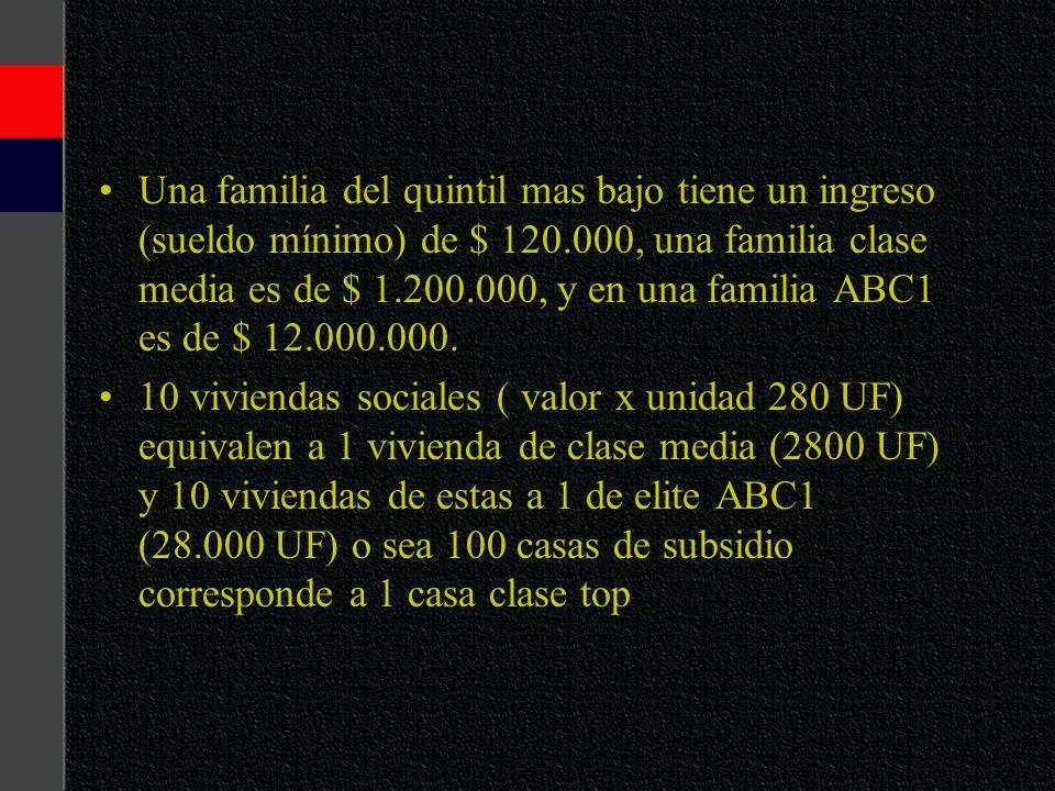 Una familia del quintil mas bajo tiene un ingreso (sueldo mínimo) de $ 120.000, una familia clase media es de $ 1.200.000, y en una familia ABC1 es de