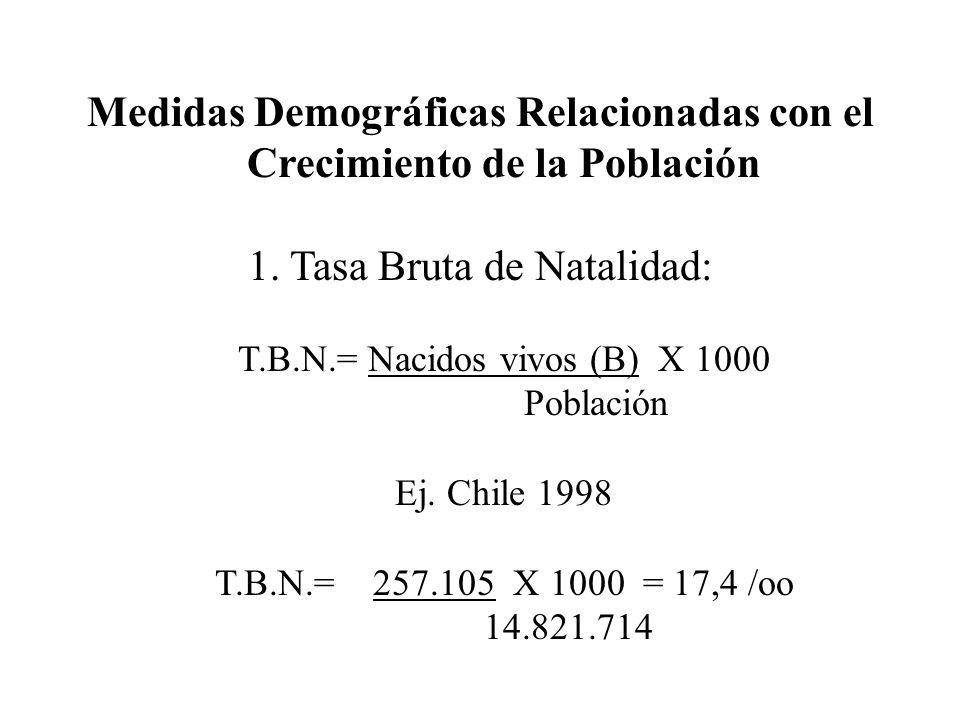 Medidas Demográficas Relacionadas con el Crecimiento de la Población 1. Tasa Bruta de Natalidad: T.B.N.= Nacidos vivos (B) X 1000 Población Ej. Chile