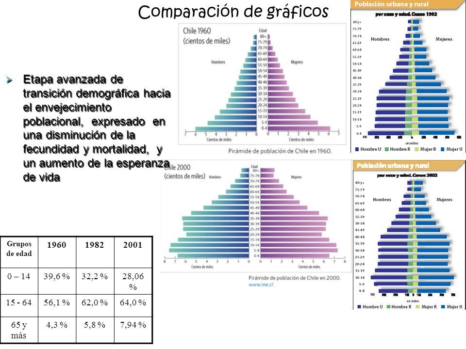 Comparación de gráficos Etapa avanzada de transición demográfica hacia el envejecimiento poblacional, expresado en una disminución de la fecundidad y