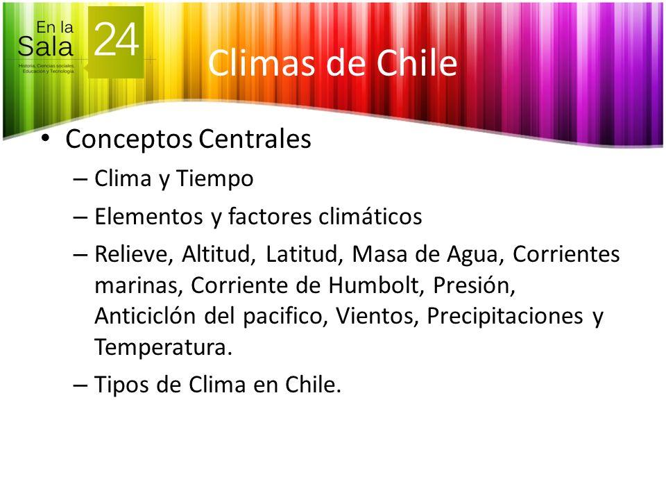 Conceptos Centrales – Clima y Tiempo – Elementos y factores climáticos – Relieve, Altitud, Latitud, Masa de Agua, Corrientes marinas, Corriente de Hum