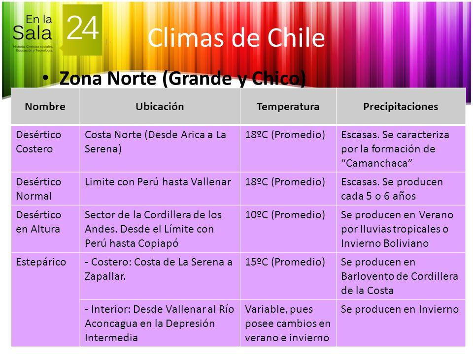 Zona Norte (Grande y Chico) NombreUbicaciónTemperaturaPrecipitaciones Desértico Costero Costa Norte (Desde Arica a La Serena) 18ºC (Promedio)Escasas.