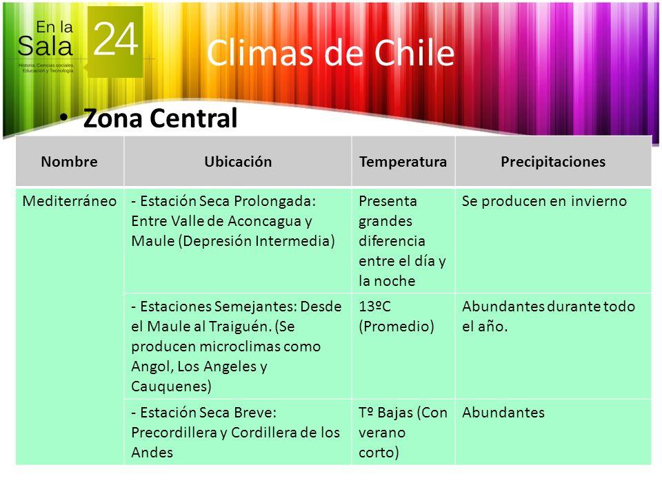 Climas de Chile Zona Central NombreUbicaciónTemperaturaPrecipitaciones Mediterráneo- Estación Seca Prolongada: Entre Valle de Aconcagua y Maule (Depre