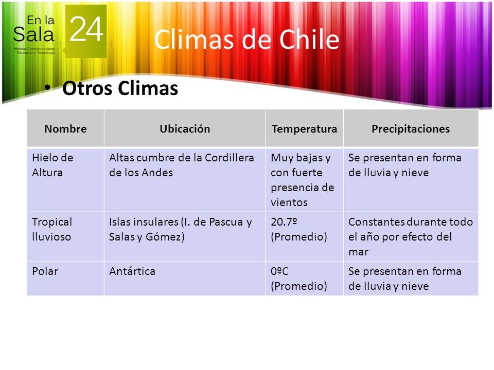 Climas de Chile Otros Climas NombreUbicaciónTemperaturaPrecipitaciones Hielo de Altura Altas cumbre de la Cordillera de los Andes Muy bajas y con fuer