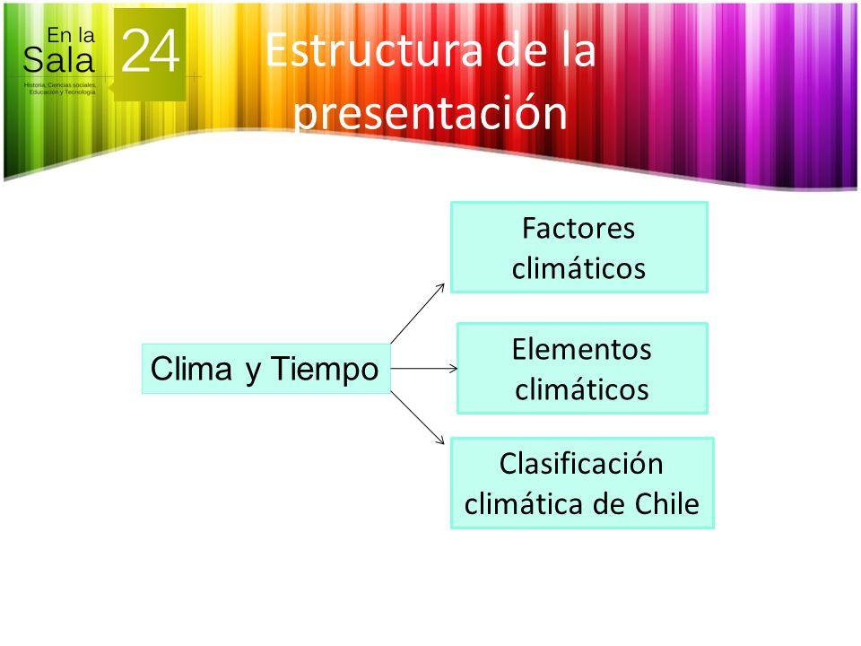 Estructura de la presentación Clima y Tiempo Clasificación climática de Chile Elementos climáticos Factores climáticos