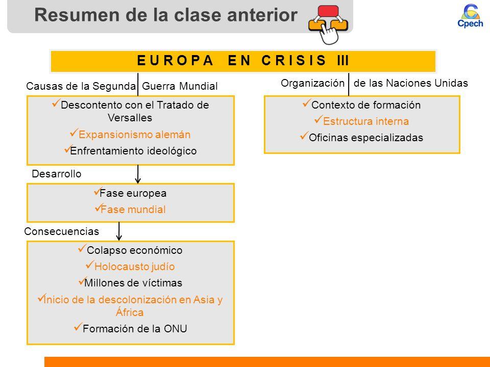 Resumen de la clase anterior Fase europea Fase mundial E U R O P A E N C R I S I S III Descontento con el Tratado de Versalles Expansionismo alemán En