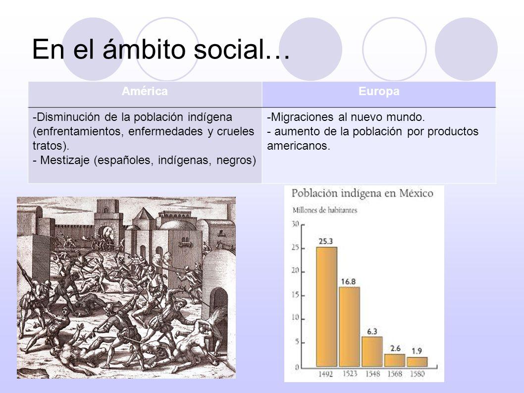 En el ámbito social… AméricaEuropa -Disminución de la población indígena (enfrentamientos, enfermedades y crueles tratos). - Mestizaje (españoles, ind
