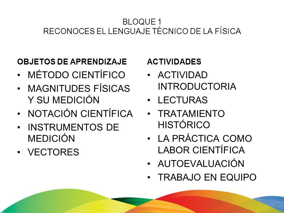 BLOQUE 2 IDENTIFICAS DIFERENCIAS ENTRE DISTINTOS TIPOS DE MOVIMIENTO OBJETOS DE APRENDIZAJE NOCIONES BÁSICAS SOBRE MOVIMIENTO MOVIMIENTO EN UNA DIMENSIÓN MOVIMIENTO EN DOS DIMENSIONES ACTIVIDADES LECTURA PISA INTRODUCTORIA EJERCICIOS RESUELTOS REFLEXIONES EJERCICIOS BÁSICOS Y DE DESAFÍO PRÁCTICAS DE LABORATORIO LECTURA PISA DE CIERRE AUTOEVALUACIÓN
