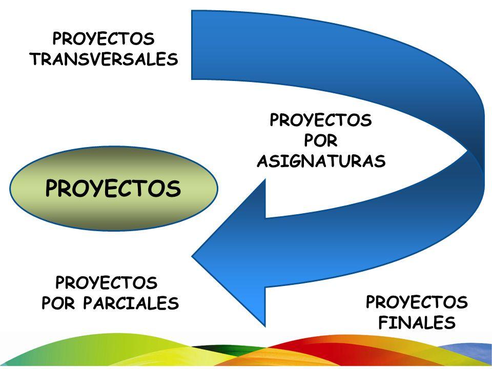 PROYECTOS FINALES PROYECTOS PROYECTOS TRANSVERSALES PROYECTOS POR ASIGNATURAS PROYECTOS POR PARCIALES