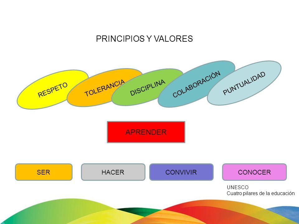 RESPETO TOLERANCIA DISCIPLINA COLABORACIÓN PUNTUALIDAD APRENDER SERHACERCONVIVIRCONOCER PRINCIPIOS Y VALORES UNESCO Cuatro pilares de la educación