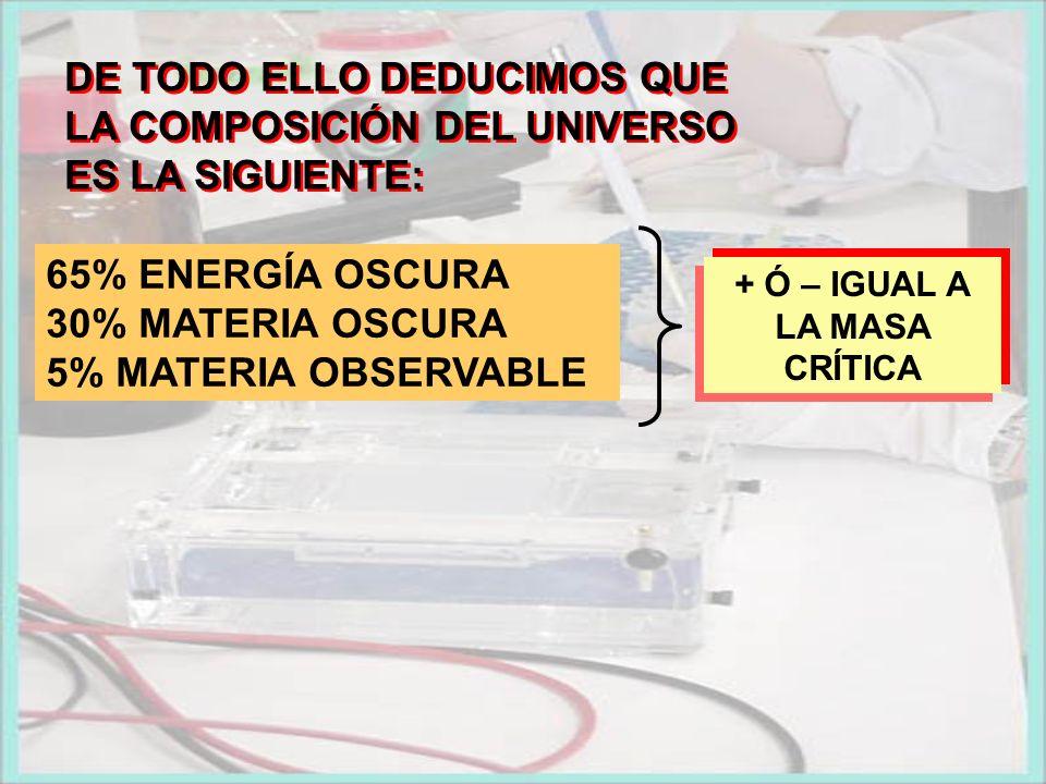 DE TODO ELLO DEDUCIMOS QUE LA COMPOSICIÓN DEL UNIVERSO ES LA SIGUIENTE: + Ó – IGUAL A LA MASA CRÍTICA 65% ENERGÍA OSCURA 30% MATERIA OSCURA 5% MATERIA