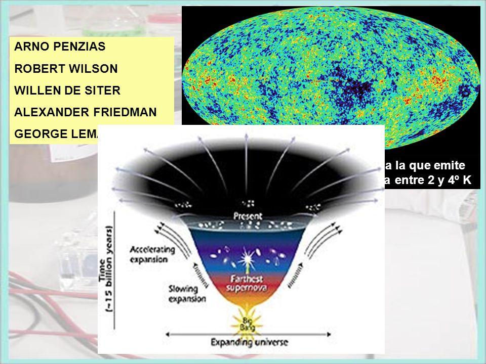 ARNO PENZIAS ROBERT WILSON WILLEN DE SITER ALEXANDER FRIEDMAN GEORGE LEMAITRE Radiación de fondo. Corresponde a la que emite un cuerpo negro a una tem