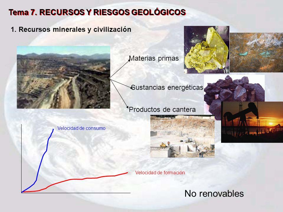 Tema 7. RECURSOS Y RIESGOS GEOLÓGICOS 1. Recursos minerales y civilización Materias primas Sustancias energéticas Productos de cantera Velocidad de fo