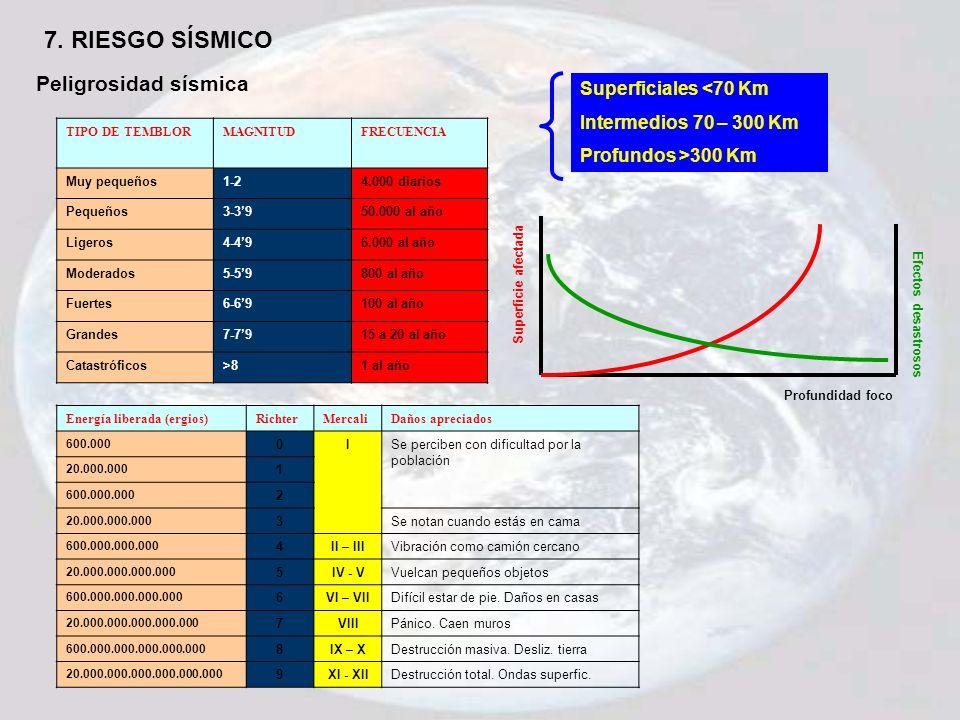 7. RIESGO SÍSMICO TIPO DE TEMBLORMAGNITUDFRECUENCIA Muy pequeños1-24.000 diarios Pequeños3-3950.000 al año Ligeros4-496.000 al año Moderados5-59800 al