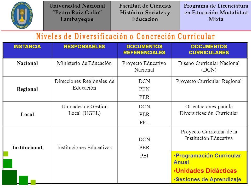 Universidad Nacional Pedro Ruiz Gallo Lambayeque Facultad de Ciencias Histórico Sociales y Educación Programa de Licenciatura en Educación Modalidad Mixta CURSO: _________________ TÍTULO: _____________________________________ TIEMPO: ______ SEMANAS CONTENIDOS CONCEPTUALESMEDIOSMÉTODOS DE APRENDIZAJE COMUNICACIÓN GRADO : ________NIVEL: ____________ 1ºSECUNDARIA Discurso oral La narración oral: historias, anécdotas, relatos juveniles.
