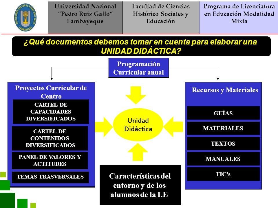 Universidad Nacional Pedro Ruiz Gallo Lambayeque Facultad de Ciencias Histórico Sociales y Educación Programa de Licenciatura en Educación Modalidad Mixta ASPECTOS A CONSIDERAR EN LA PROGRAMACIÓN DE LAS UNIDADES DIDÁCTICAS Nombre o Tema Eje Justificación Duración Capacidades Habilidades Actitudes Conocimientos Estrategias y Actividades Evaluación Recursos y Materiales