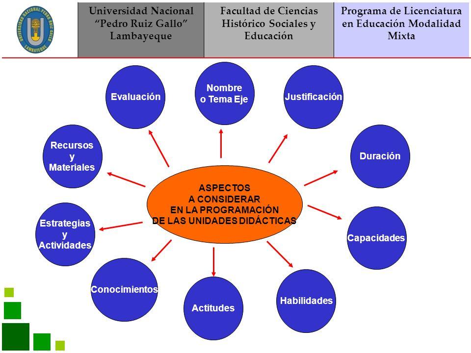 Universidad Nacional Pedro Ruiz Gallo Lambayeque Facultad de Ciencias Histórico Sociales y Educación Programa de Licenciatura en Educación Modalidad Mixta