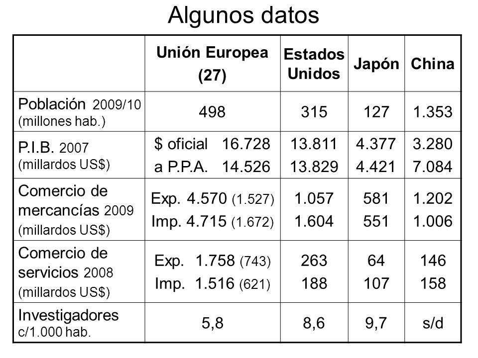 Algunos datos Unión Europea (27) Estados Unidos JapónChina Población 2009/10 (millones hab.) 4983151271.353 P.I.B. 2007 (millardos US$) $ oficial 16.7
