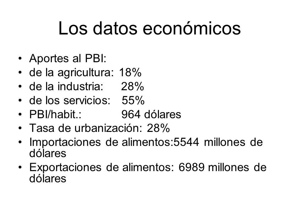Los datos económicos Aportes al PBI: de la agricultura: 18% de la industria: 28% de los servicios: 55% PBI/habit.: 964 dólares Tasa de urbanización: 2