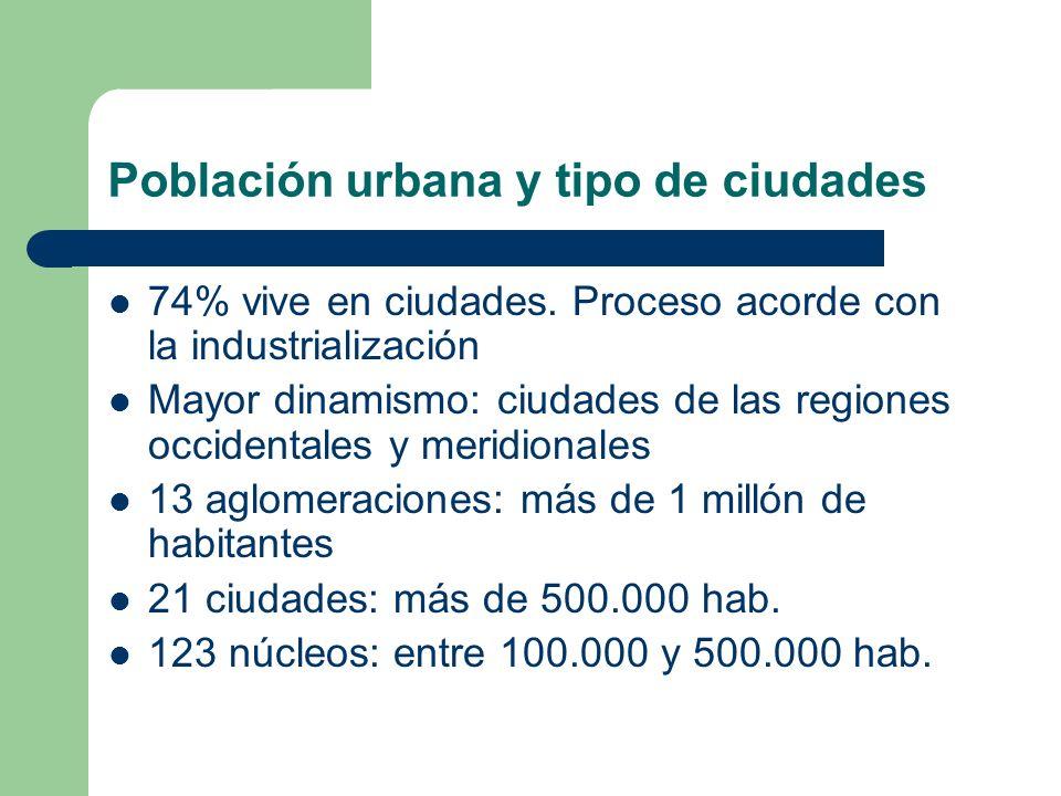 Población urbana y tipo de ciudades 74% vive en ciudades. Proceso acorde con la industrialización Mayor dinamismo: ciudades de las regiones occidental