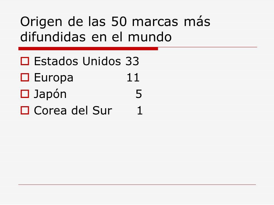 Origen de las 50 marcas más difundidas en el mundo Estados Unidos 33 Europa 11 Japón 5 Corea del Sur 1