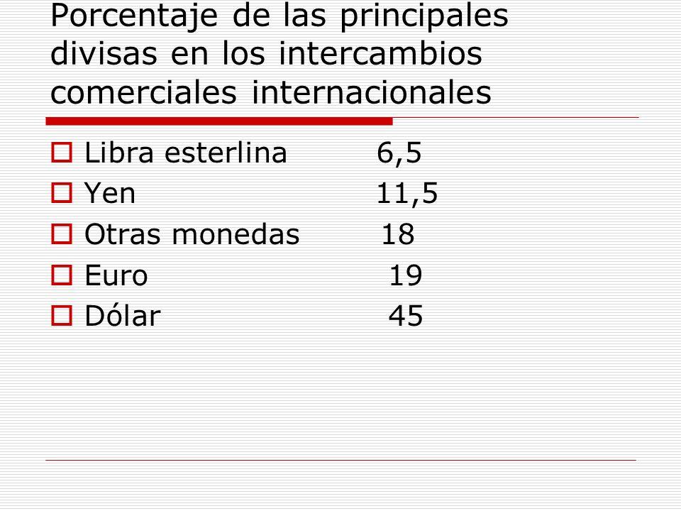 Porcentaje de las principales divisas en los intercambios comerciales internacionales Libra esterlina 6,5 Yen 11,5 Otras monedas 18 Euro 19 Dólar 45