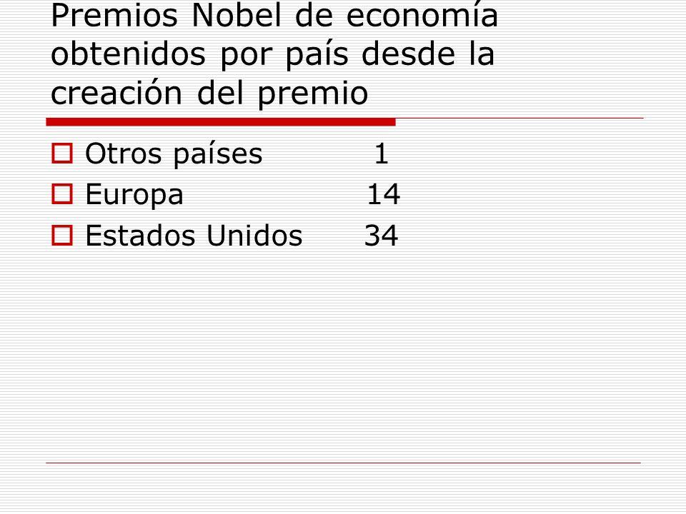 Premios Nobel de economía obtenidos por país desde la creación del premio Otros países 1 Europa 14 Estados Unidos 34