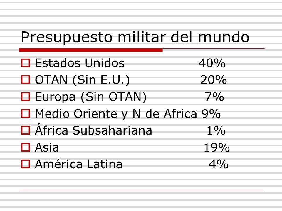 Presupuesto militar del mundo Estados Unidos 40% OTAN (Sin E.U.) 20% Europa (Sin OTAN) 7% Medio Oriente y N de Africa 9% África Subsahariana 1% Asia 1