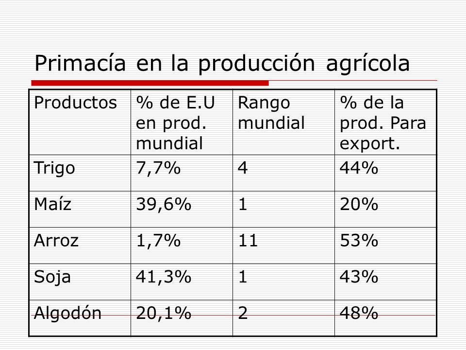 Primacía en la producción agrícola Productos% de E.U en prod. mundial Rango mundial % de la prod. Para export. Trigo7,7%444% Maíz39,6%120% Arroz1,7%11