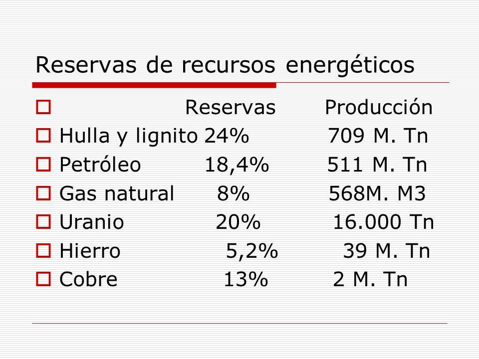 Reservas de recursos energéticos Reservas Producción Hulla y lignito 24% 709 M. Tn Petróleo 18,4% 511 M. Tn Gas natural 8% 568M. M3 Uranio 20% 16.000