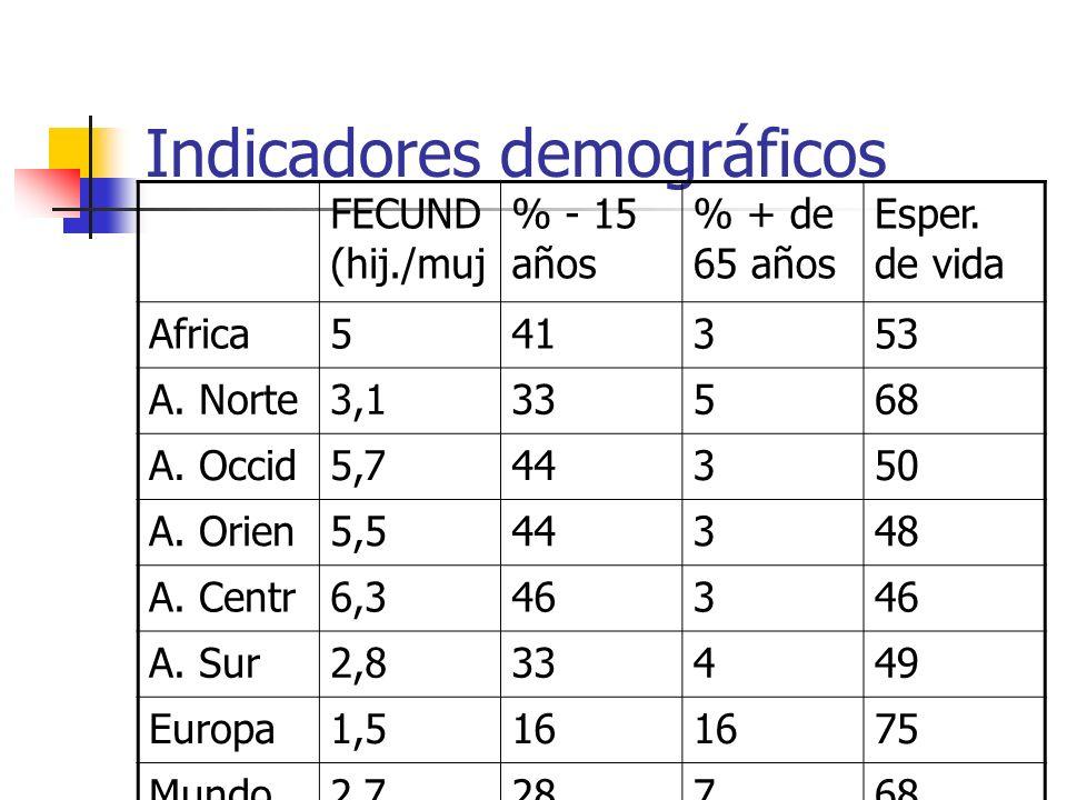 Indicadores demográficos FECUND (hij./muj % - 15 años % + de 65 años Esper. de vida Africa541353 A. Norte3,133568 A. Occid5,744350 A. Orien5,544348 A.