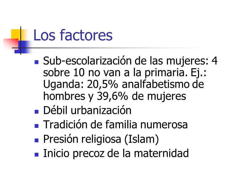 Los factores Sub-escolarización de las mujeres: 4 sobre 10 no van a la primaria. Ej.: Uganda: 20,5% analfabetismo de hombres y 39,6% de mujeres Débil