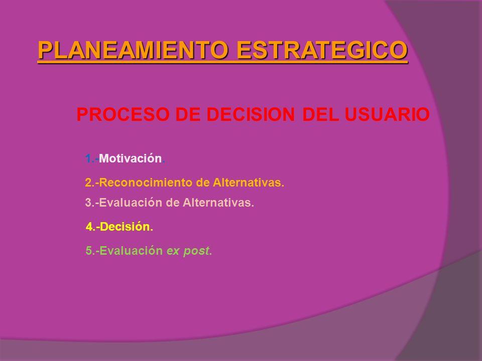 PLANEAMIENTO ESTRATEGICO PROCESO DE DECISION DEL USUARIO 1.-Motivación. 3.-Evaluación de Alternativas. 4.-Decisión. 5.-Evaluación ex post. 2.-Reconoci