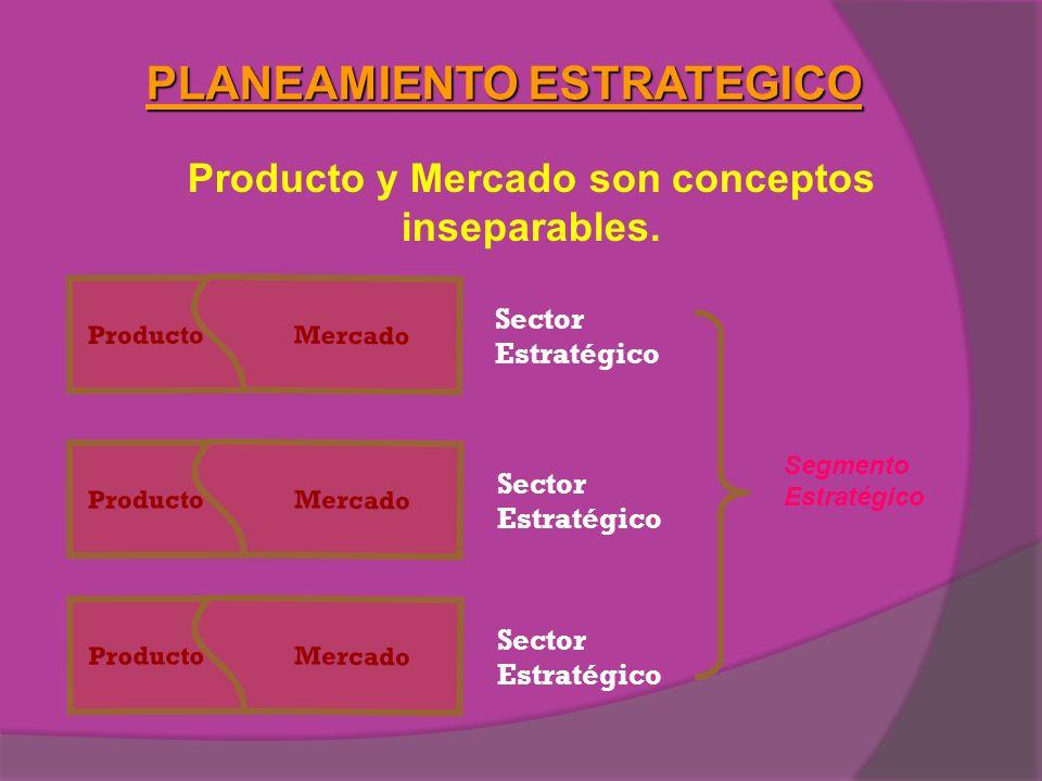 PLANEAMIENTO ESTRATEGICO Producto y Mercado son conceptos inseparables. Producto Mercado Producto Mercado Producto Mercado Sector Estratégico Sector E