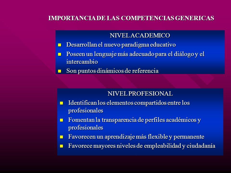 IMPORTANCIA DE LAS COMPETENCIAS GENERICAS NIVEL ACADEMICO Desarrollan el nuevo paradigma educativo Desarrollan el nuevo paradigma educativo Poseen un
