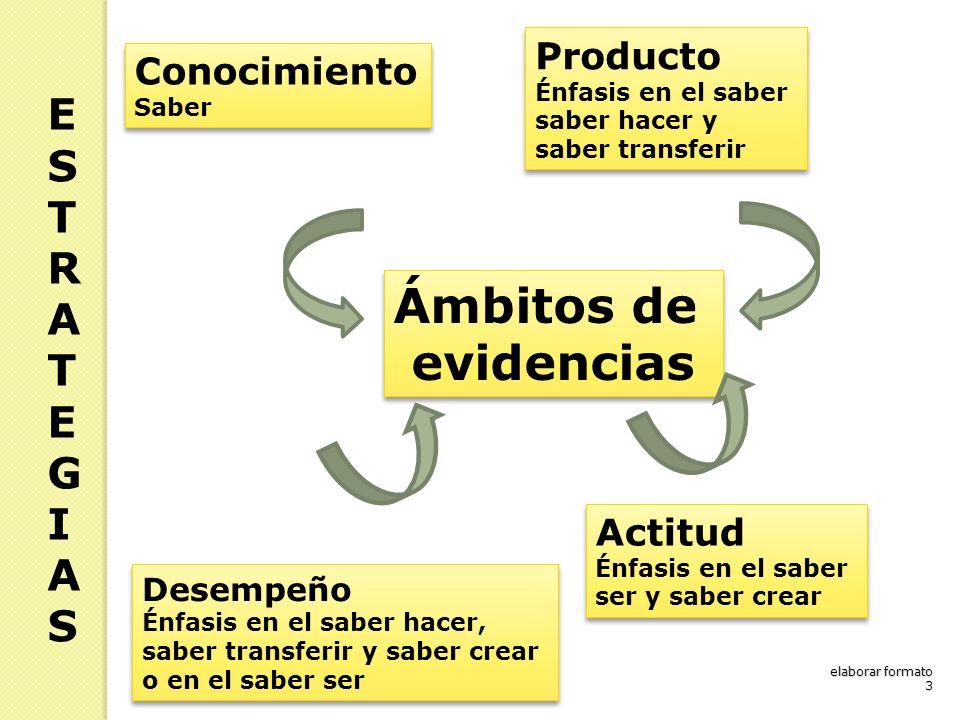 Conocimiento Saber Conocimiento Saber Actitud Énfasis en el saber ser y saber crear Actitud Énfasis en el saber ser y saber crear Desempeño Énfasis en el saber hacer, saber transferir y saber crear o en el saber ser Desempeño Énfasis en el saber hacer, saber transferir y saber crear o en el saber ser Producto Énfasis en el saber saber hacer y saber transferir Producto Énfasis en el saber saber hacer y saber transferir Ámbitos de evidencias Ámbitos de evidencias ESTRATEGIASESTRATEGIAS elaborar formato 3