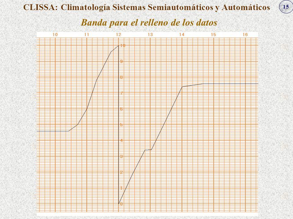15 CLISSA: Climatología Sistemas Semiautomáticos y Automáticos Banda para el relleno de los datos