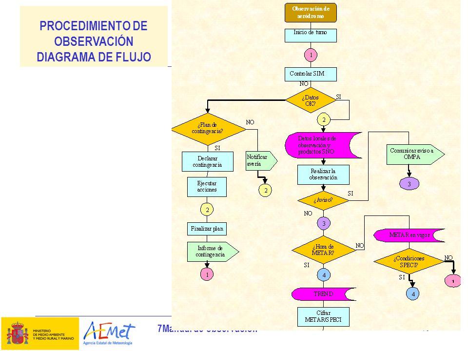 7Manual de observación 10 PROCEDIMIENTO DE OBSERVACIÓN DIAGRAMA DE FLUJO