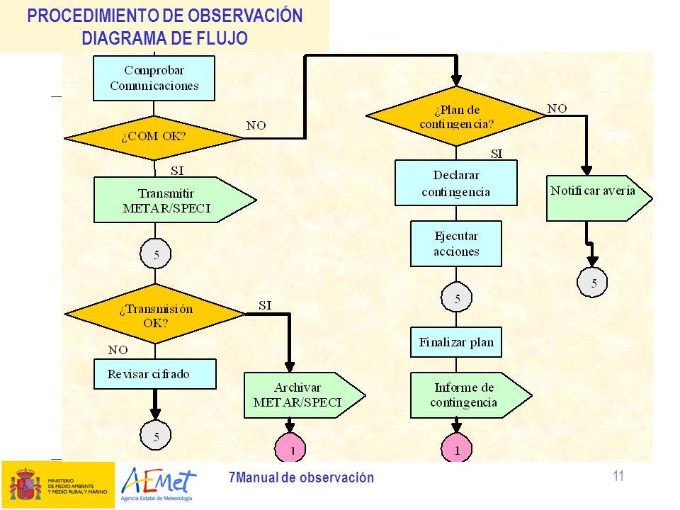 7Manual de observación 11 PROCEDIMIENTO DE OBSERVACIÓN DIAGRAMA DE FLUJO