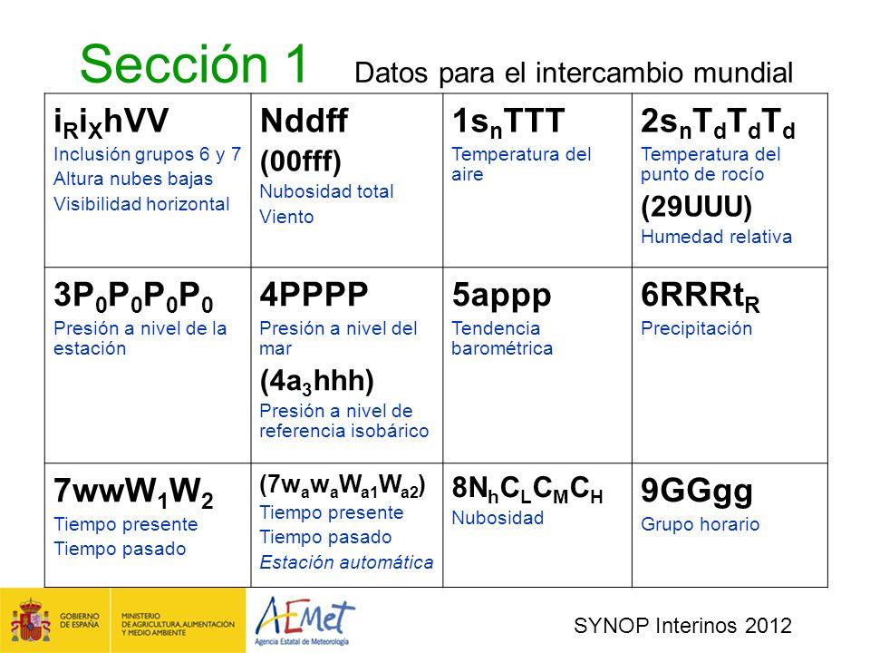 SYNOP Interinos 2012 Sección 1 Datos para el intercambio mundial i R i X hVV Inclusión grupos 6 y 7 Altura nubes bajas Visibilidad horizontal Nddff (00fff) Nubosidad total Viento 1s n TTT Temperatura del aire 2s n T d T d T d Temperatura del punto de rocío (29UUU) Humedad relativa 3P 0 P 0 P 0 P 0 Presión a nivel de la estación 4PPPP Presión a nivel del mar (4a 3 hhh) Presión a nivel de referencia isobárico 5appp Tendencia barométrica 6RRRt R Precipitación 7wwW 1 W 2 Tiempo presente Tiempo pasado (7w a w a W a1 W a2 ) Tiempo presente Tiempo pasado Estación automática 8N h C L C M C H Nubosidad 9GGgg Grupo horario