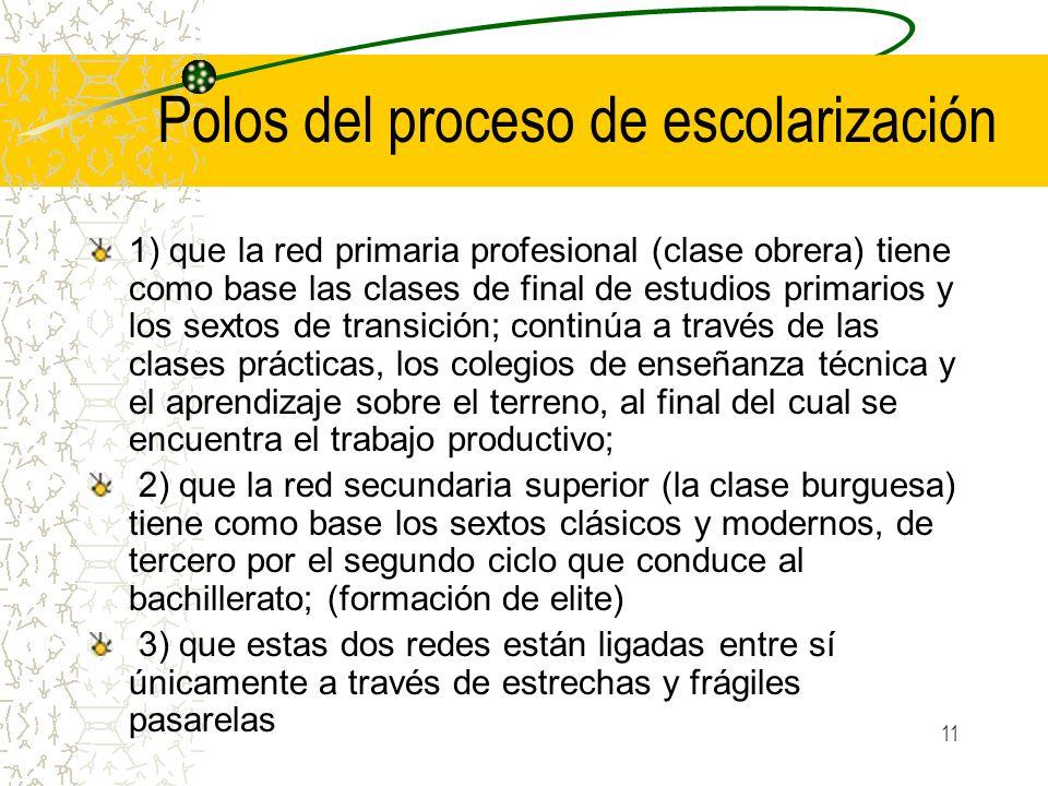 11 Polos del proceso de escolarización 1) que la red primaria profesional (clase obrera) tiene como base las clases de final de estudios primarios y l