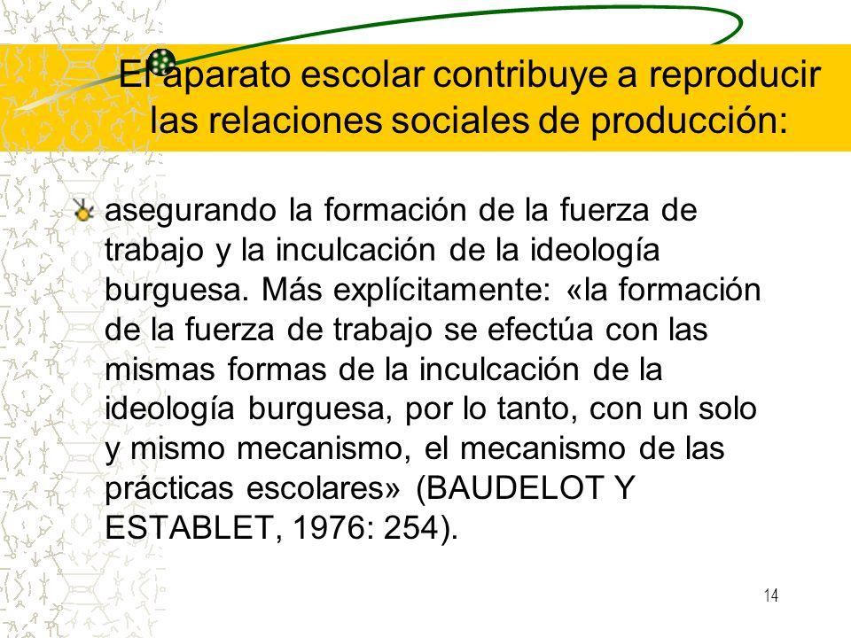 14 El aparato escolar contribuye a reproducir las relaciones sociales de producción: asegurando la formación de la fuerza de trabajo y la inculcación