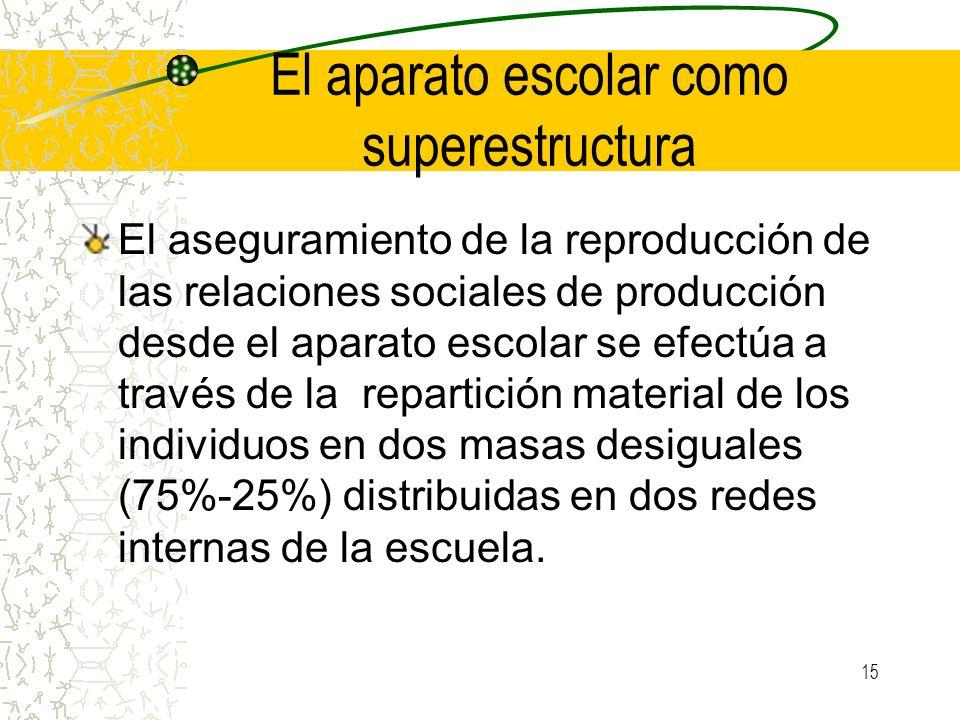15 El aparato escolar como superestructura El aseguramiento de la reproducción de las relaciones sociales de producción desde el aparato escolar se ef
