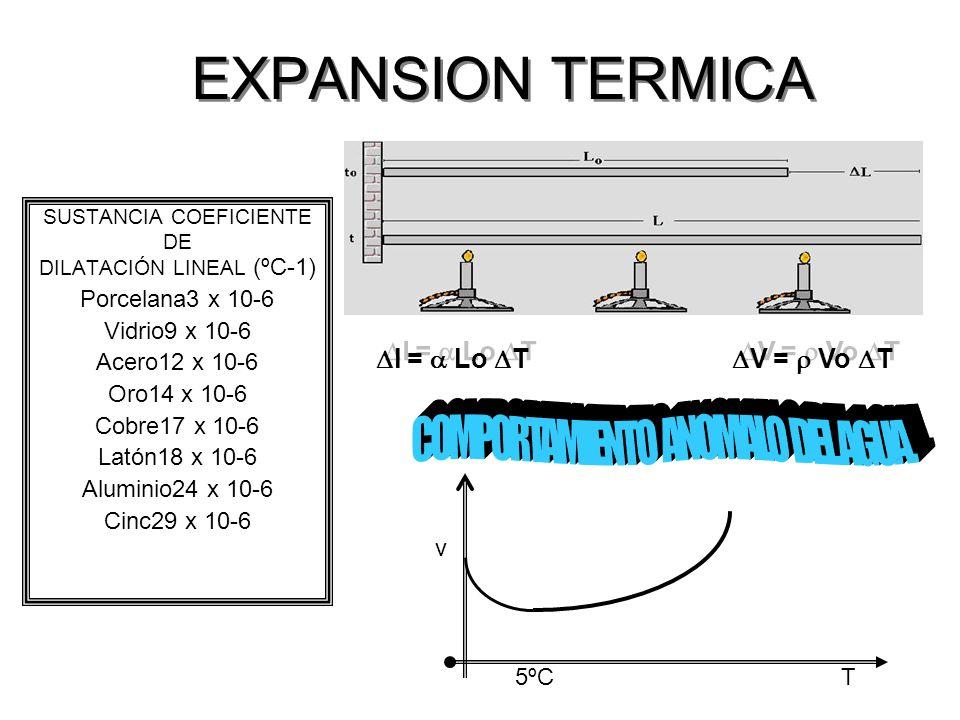 EXPANSION TERMICA SUSTANCIA COEFICIENTE DE DILATACIÓN LINEAL (ºC-1) Porcelana3 x 10-6 Vidrio9 x 10-6 Acero12 x 10-6 Oro14 x 10-6 Cobre17 x 10-6 Latón18 x 10-6 Aluminio24 x 10-6 Cinc29 x 10-6 l = Lo T V = Vo T 5ºC T v