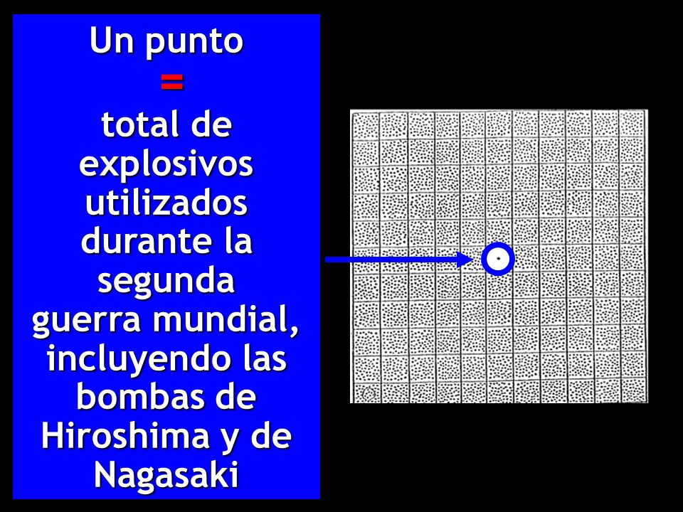 Un punto = total de explosivos utilizados durante la segunda guerra mundial, = total de explosivos utilizados durante la segunda guerra mundial, incluyendo las bombas de Hiroshima y de Nagasaki