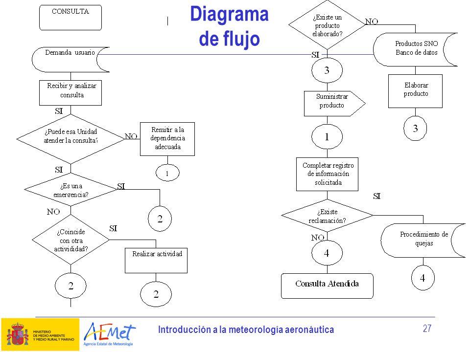 Introducción a la meteorología aeronáutica 27 Diagrama de flujo