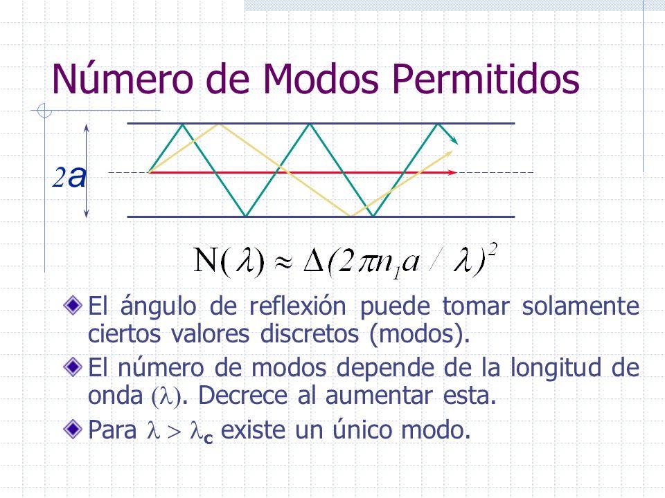 Número de Modos Permitidos El ángulo de reflexión puede tomar solamente ciertos valores discretos (modos). El número de modos depende de la longitud d