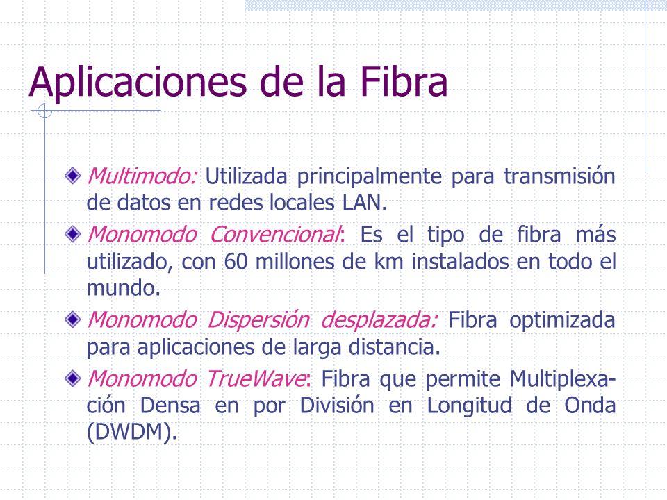 Aplicaciones de la Fibra Multimodo: Utilizada principalmente para transmisión de datos en redes locales LAN. Monomodo Convencional: Es el tipo de fibr