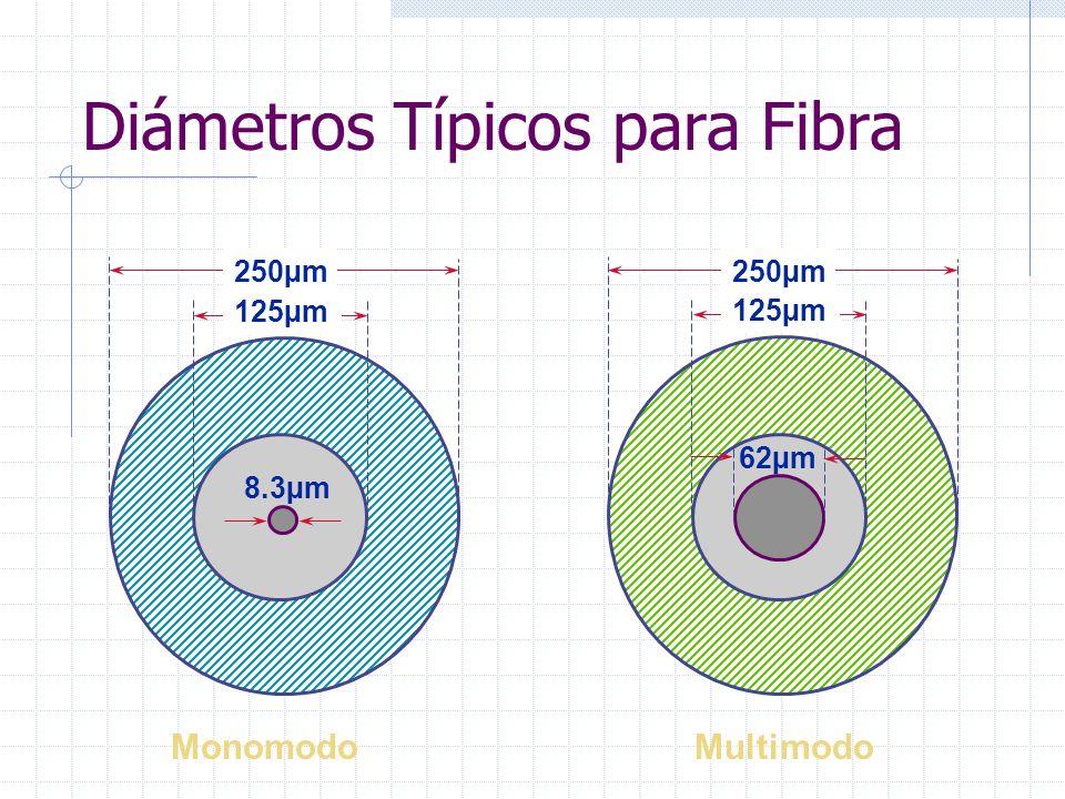 Diámetros Típicos para Fibra 250µm 125µm 8.3µm 250µm 125µm 62µm MonomodoMultimodo